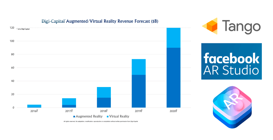 Virtual and Augmented Reality - the new battleground for tech giants
